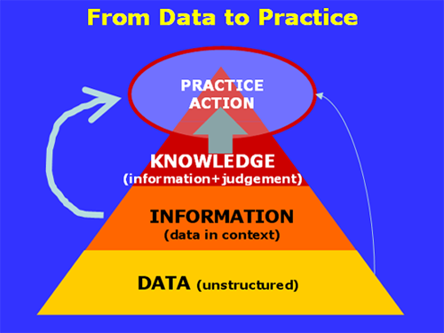 From Data to Practice Pyramid